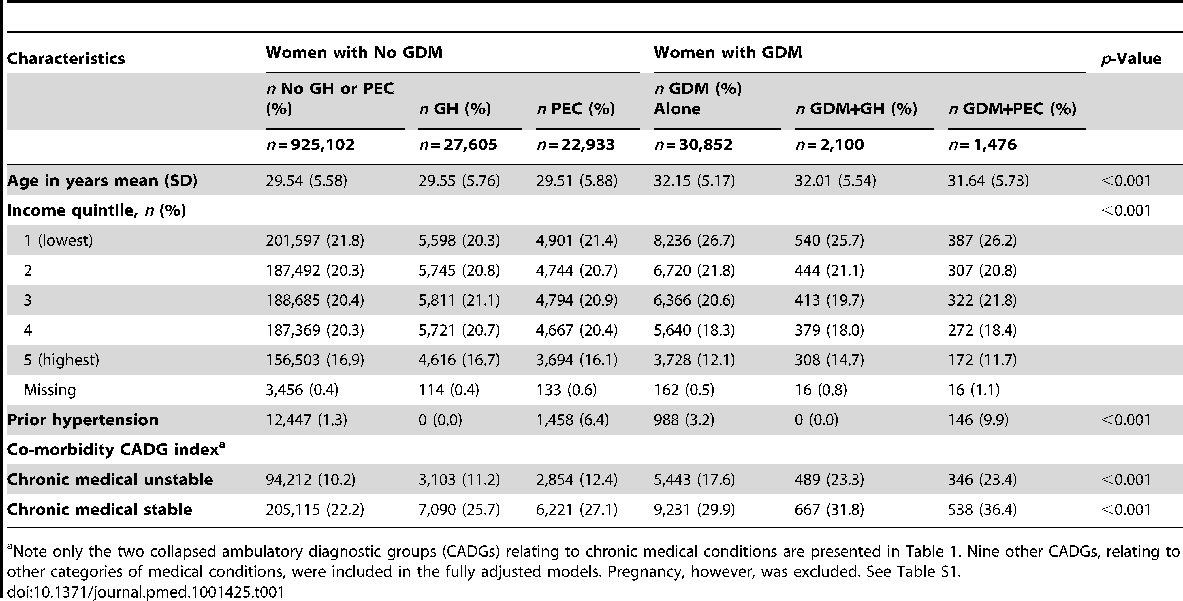 Demographic and clinical characteristics of women stratified by gestational diabetes diagnosis.