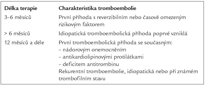 Délka terapie u nemocných s tromboembolií.