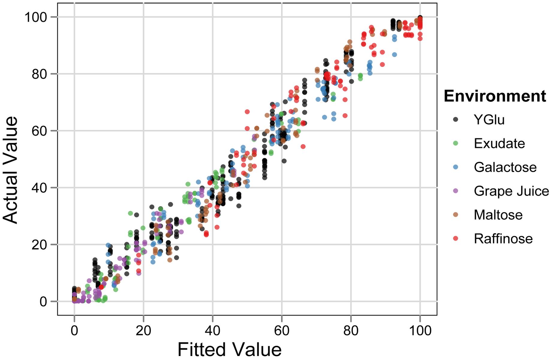 Linear model of sporulation efficiency.