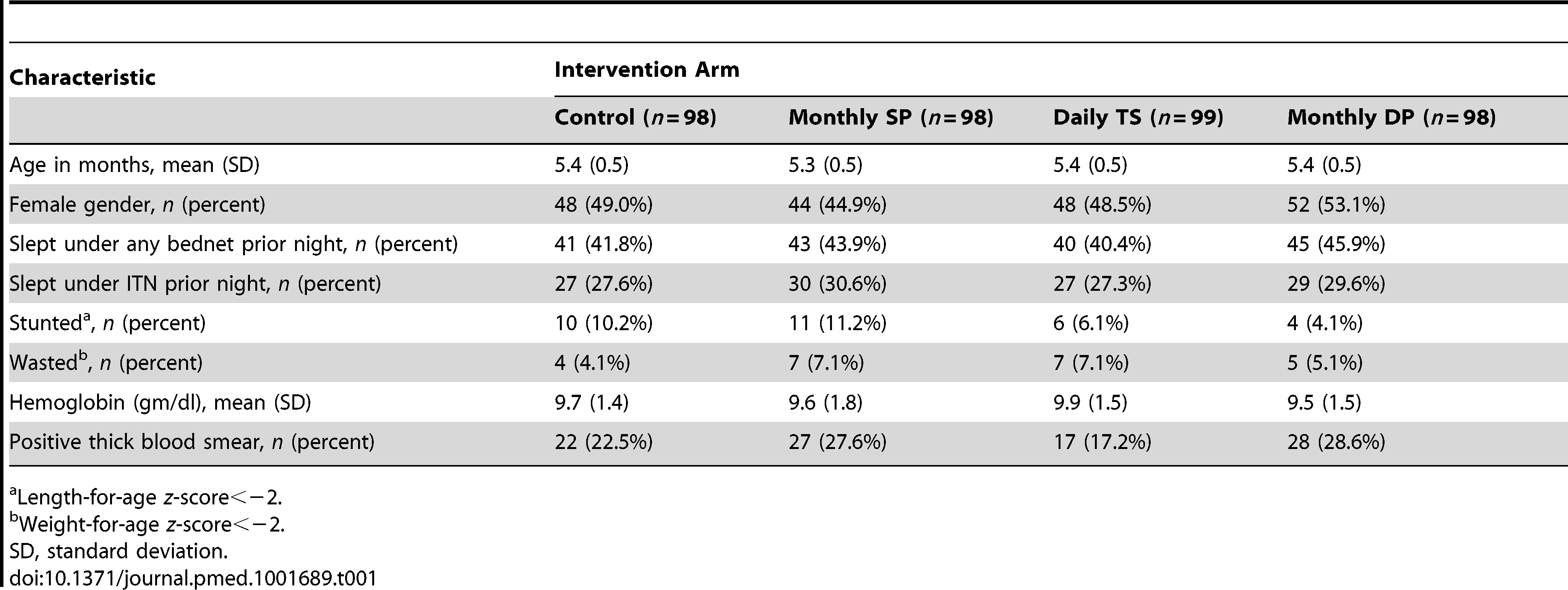 Baseline characteristics at enrollment of study participants randomized to the intervention.