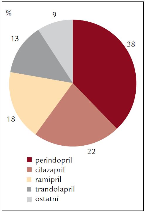Percentuální zastoupení jednotlivých ACE inhibitorů v léčbě hypertenze po transplantaci srdce v roce 2010.