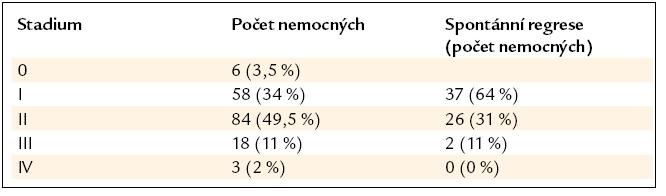 Procento spontánní regrese bez nutnosti nasazení léčby v závislosti na stadiu nemoci dle skiagramu hrudníku (n = 169).