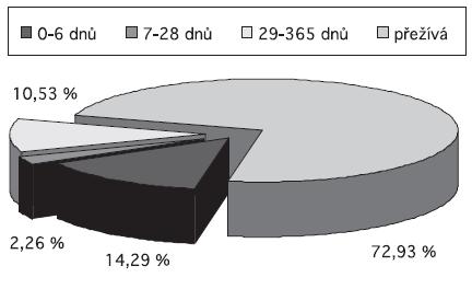 Zemřelí v průběhu 1. roku života u diagnostikovaného vrozeného hydrocefalu, ČR 1994-2006