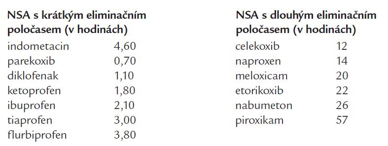 Farmakokinetika vybraných NSA [16].
