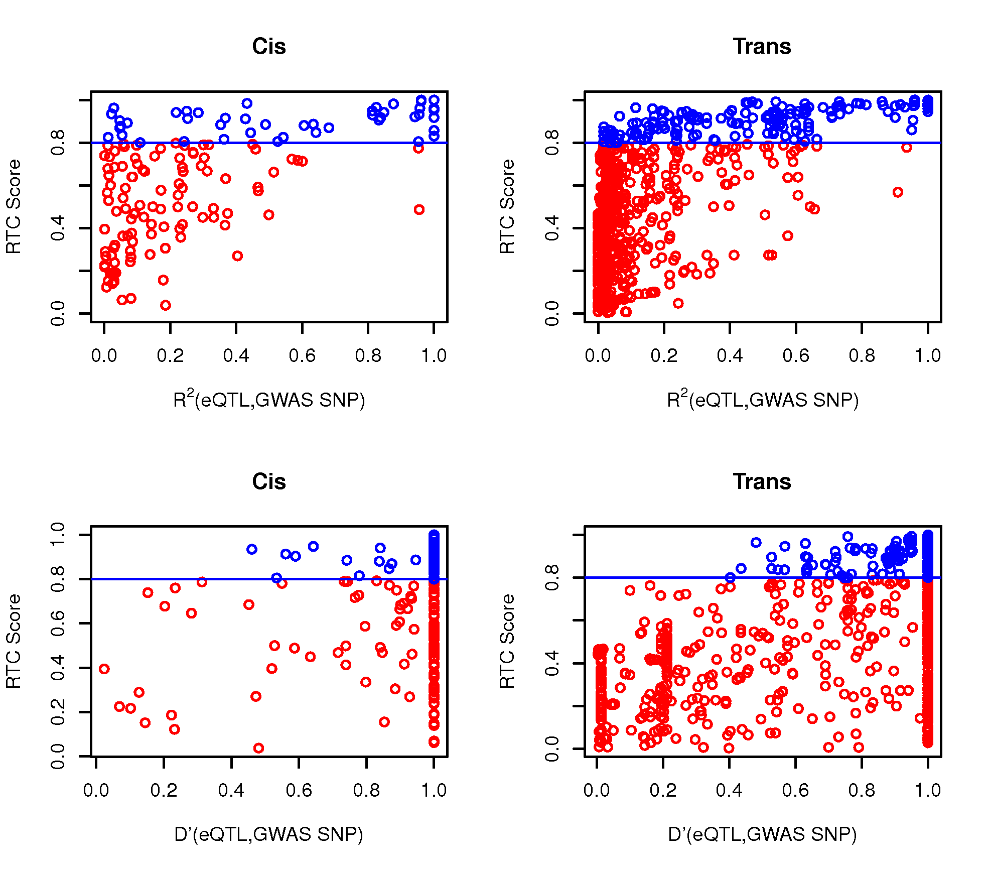 The RTC method compared to standard LD measurements in the observed data.