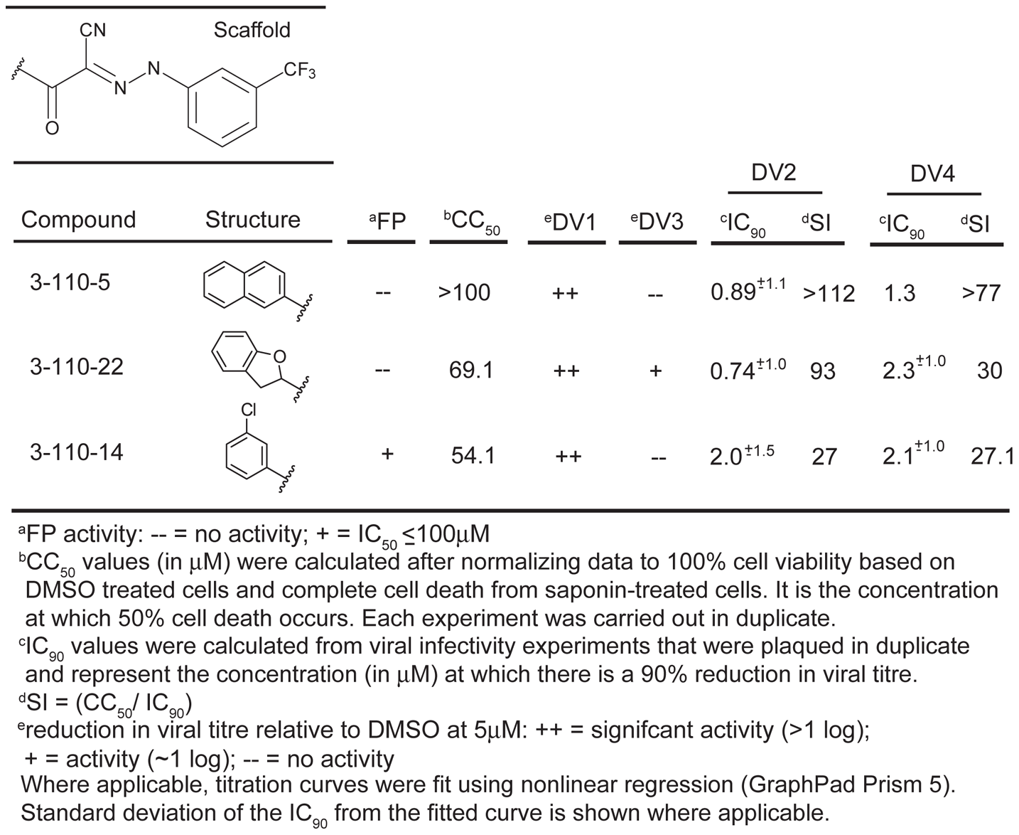 Biochemical, cytotoxicity and antiviral summary of selected compounds from the 3-110 series.