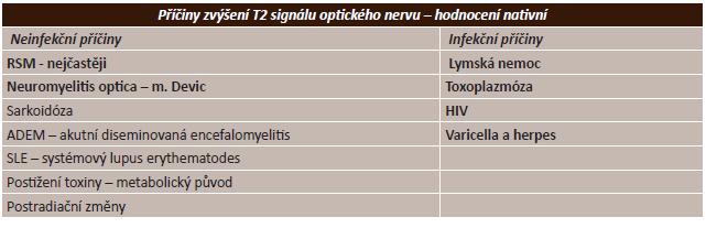 Příčiny zvýšení signálu optického nervu v T2 vážení nativně