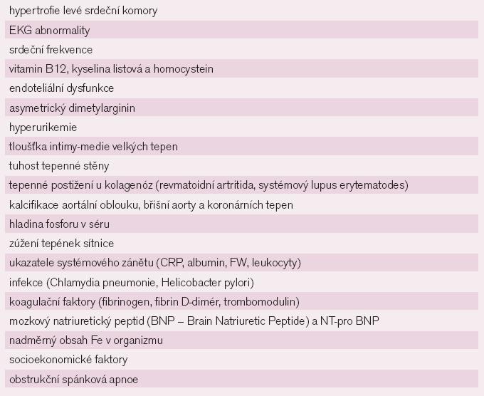 Přehled možných kardiovaskulárních rizikových faktorů.