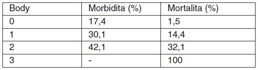 Skóre pro morbiditu a mortalitu u perforovaného peptického vredu podle Boey [13]