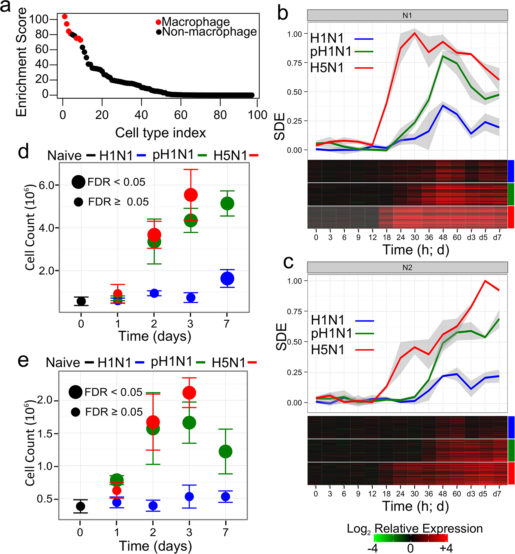 Dynamics of inflammation-associated co-expression modules.