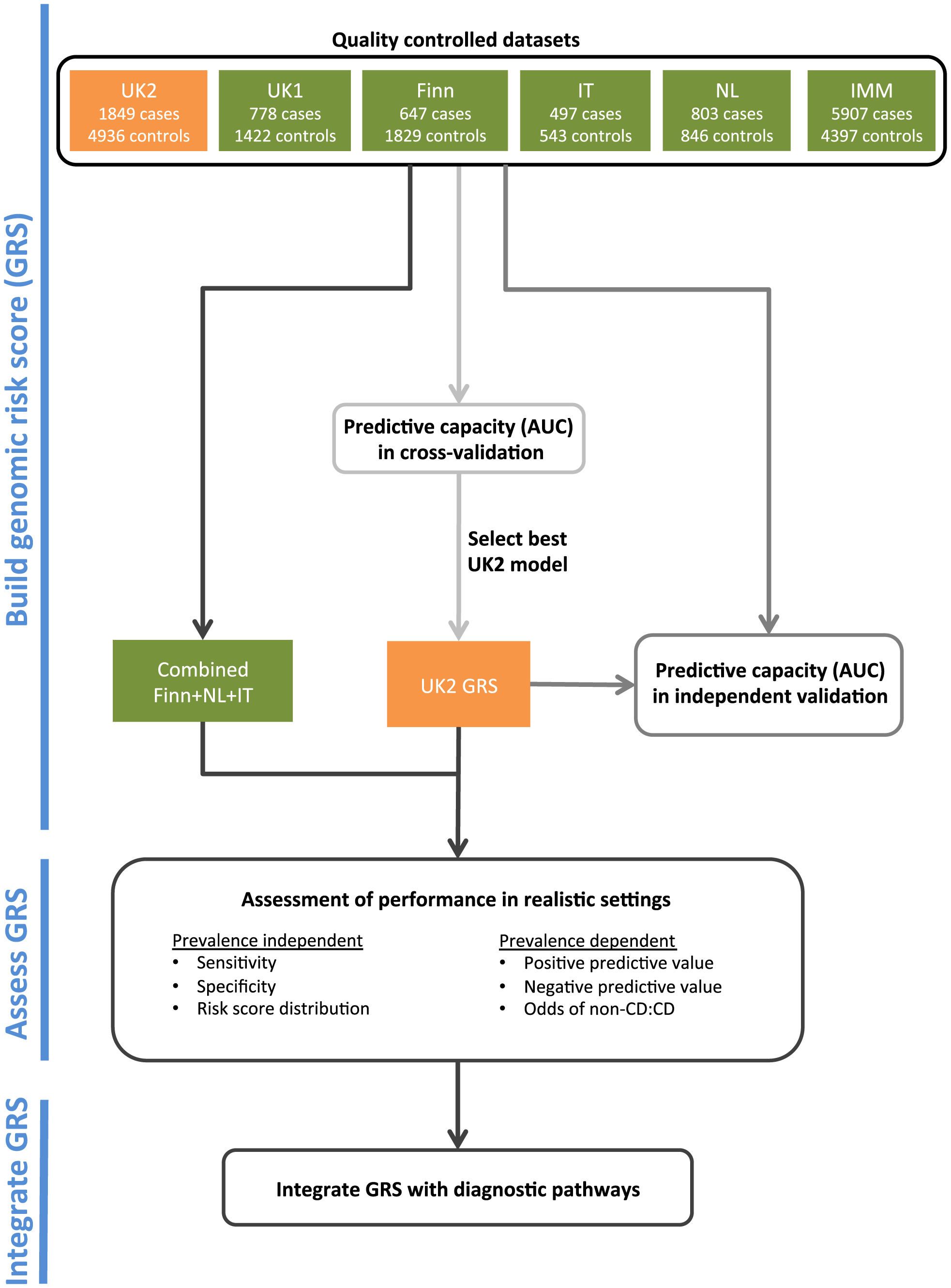 The analysis workflow.