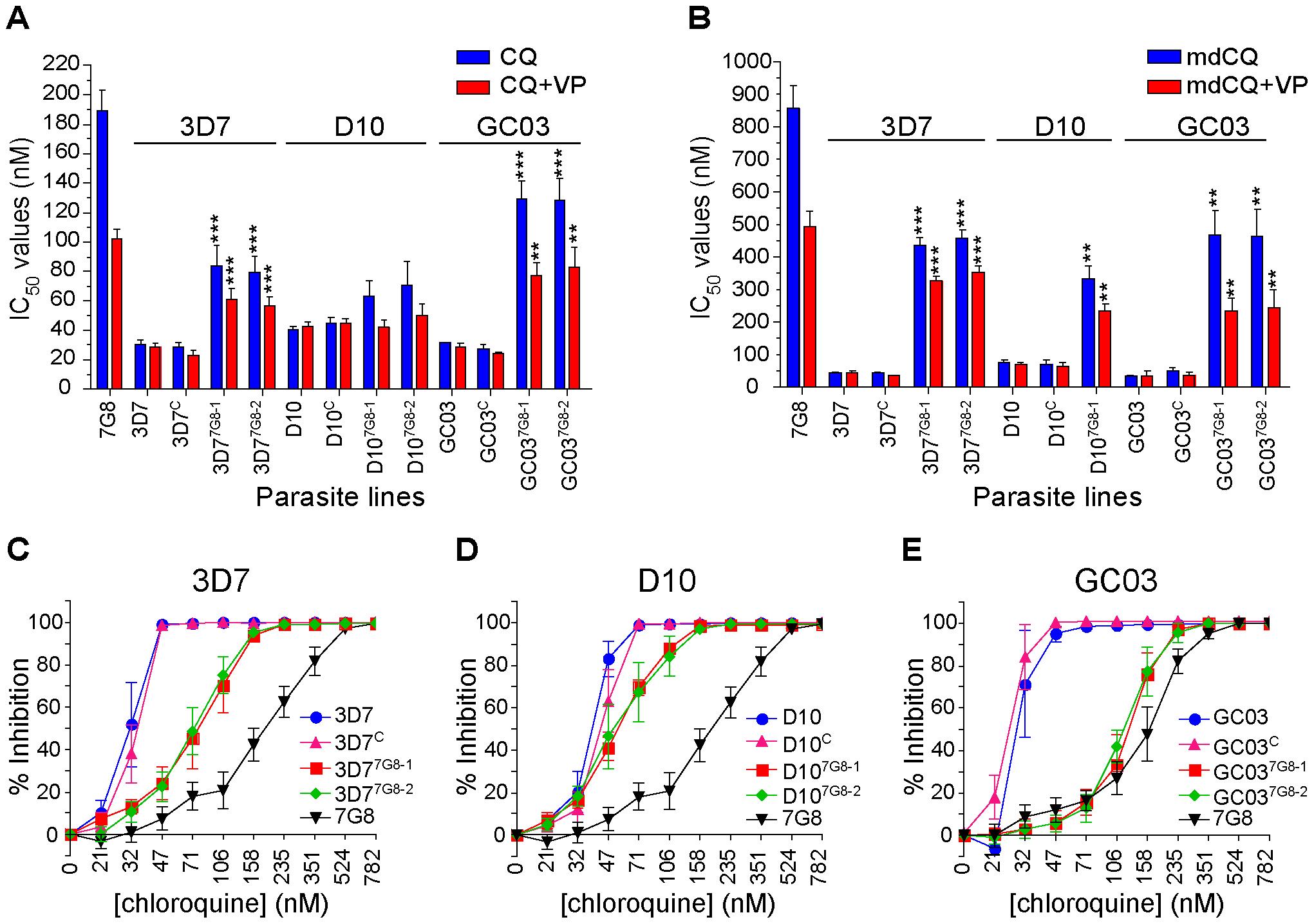 <i>In vitro</i> response of <i>pfcrt-</i>modified clones to chloroquine and its primary metabolite monodesethylchloroquine.