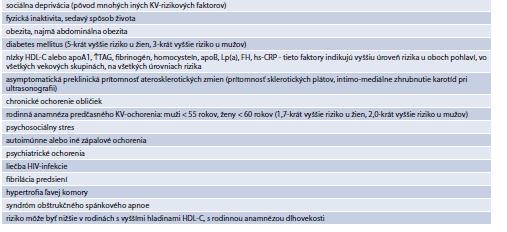 Tab. 15.6  Faktory modifikujúce SCORE riziko na vyššiu úroveň