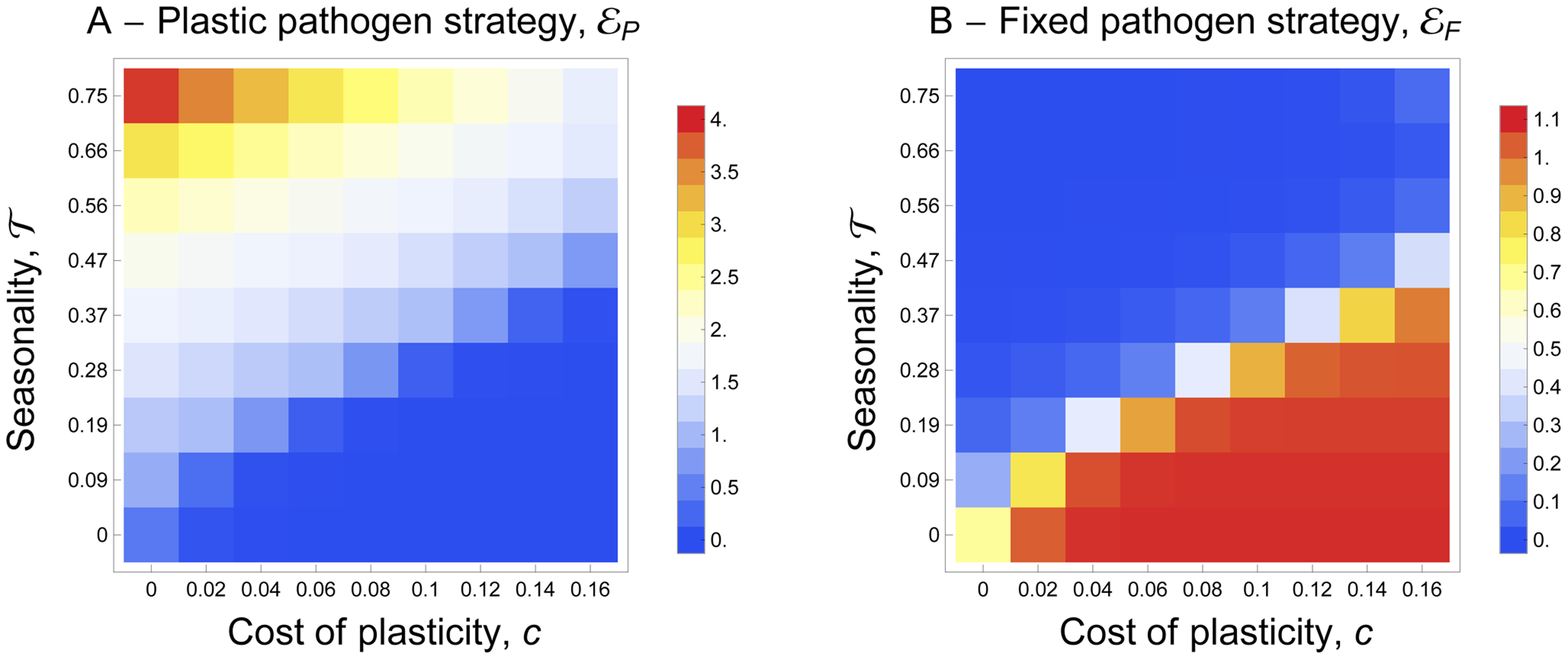 Joint evolution of (A) the plastic pathogen strategy, <i>ε<sub>P</sub></i> and of (B) the fixed pathogen strategy, <i>ε<sub>F</sub></i> for different values of seasonality, <i>τ</i>, and for different costs of plasticity, <i>c</i>.