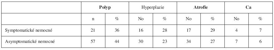 Histopatologiké nálezy