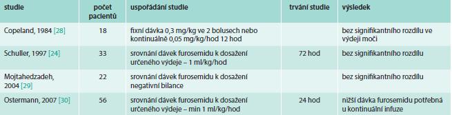 Přehled studií srovnávajících bolusové vs kontinuální podání furosemidu u pacientů na ICU