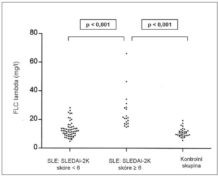 Koncentrace volných lehkých řetězců lambda (FLC, Free Light Chains) v séru u SLE podskupin s rozdílným významem skóre SLEDAI-2K (Systemic Lupus Erythematosus Disease Activity Index-2000) pro hodnocení celkové aktivity a kontrolní skupiny dárců krve s adjustací podle věku a pohlaví.