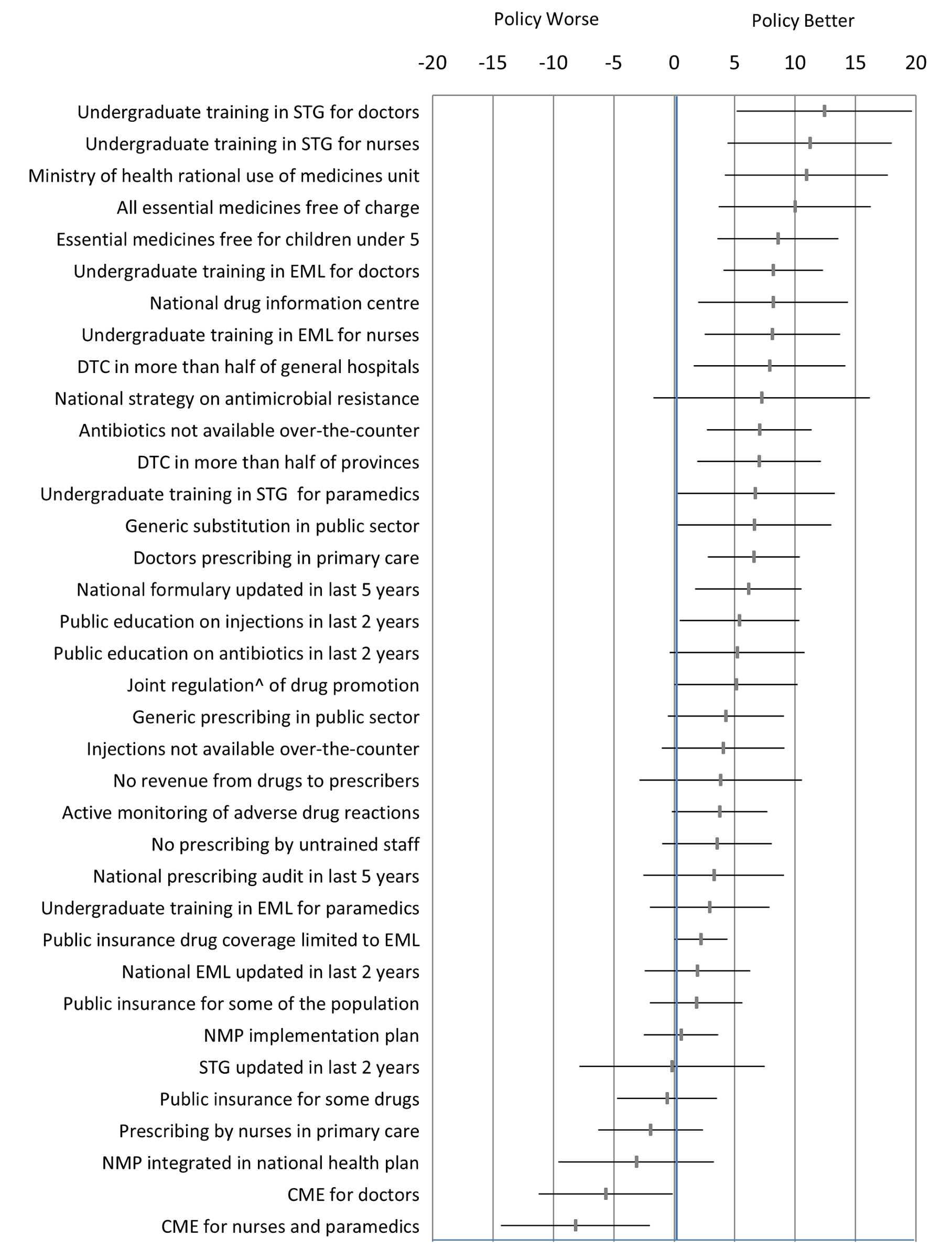 Differences in quality use of medicines between countries that did versus did not report implementation of specific medicine policies.