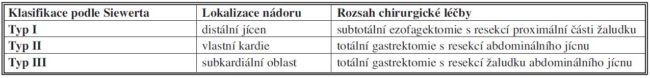 Klasifikace nádorů gastroezofageálního přechodu podle Siewerta [8]