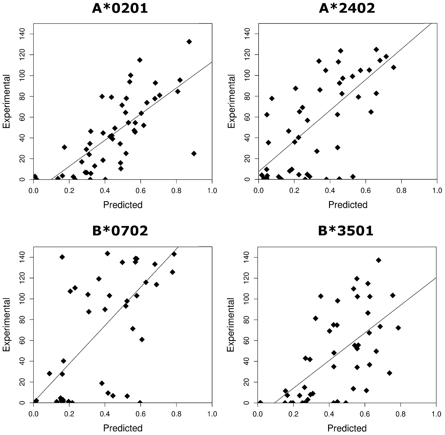 The correlation between the experimentally measured binding affinities (% binding compared to control peptide) and the predicted binding affinities (1-log (affinity)) from Metaserver of 200 HLTV-1 peptides to 4 HLA class I molecules.