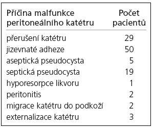 Příčiny malfunkce peritoneálního katétru vnitřního drenážního systému.