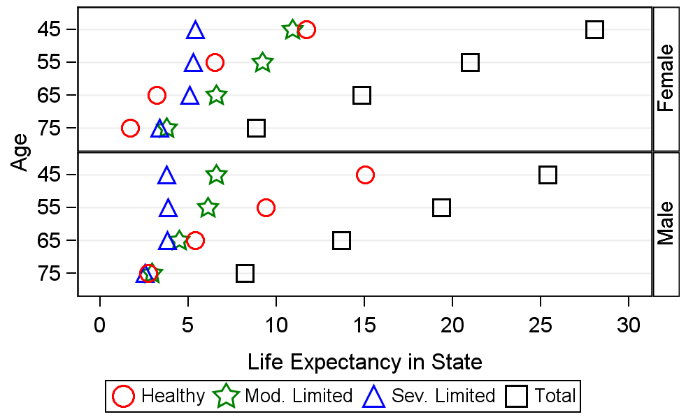 Average number of years of active, moderately limited, and severely limited life expectancy, and total life expectancy.