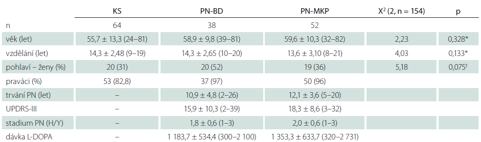 Základní popisné charakteristiky pacientských a kontrolních souborů a rozdíly mezi třemi skupinami.