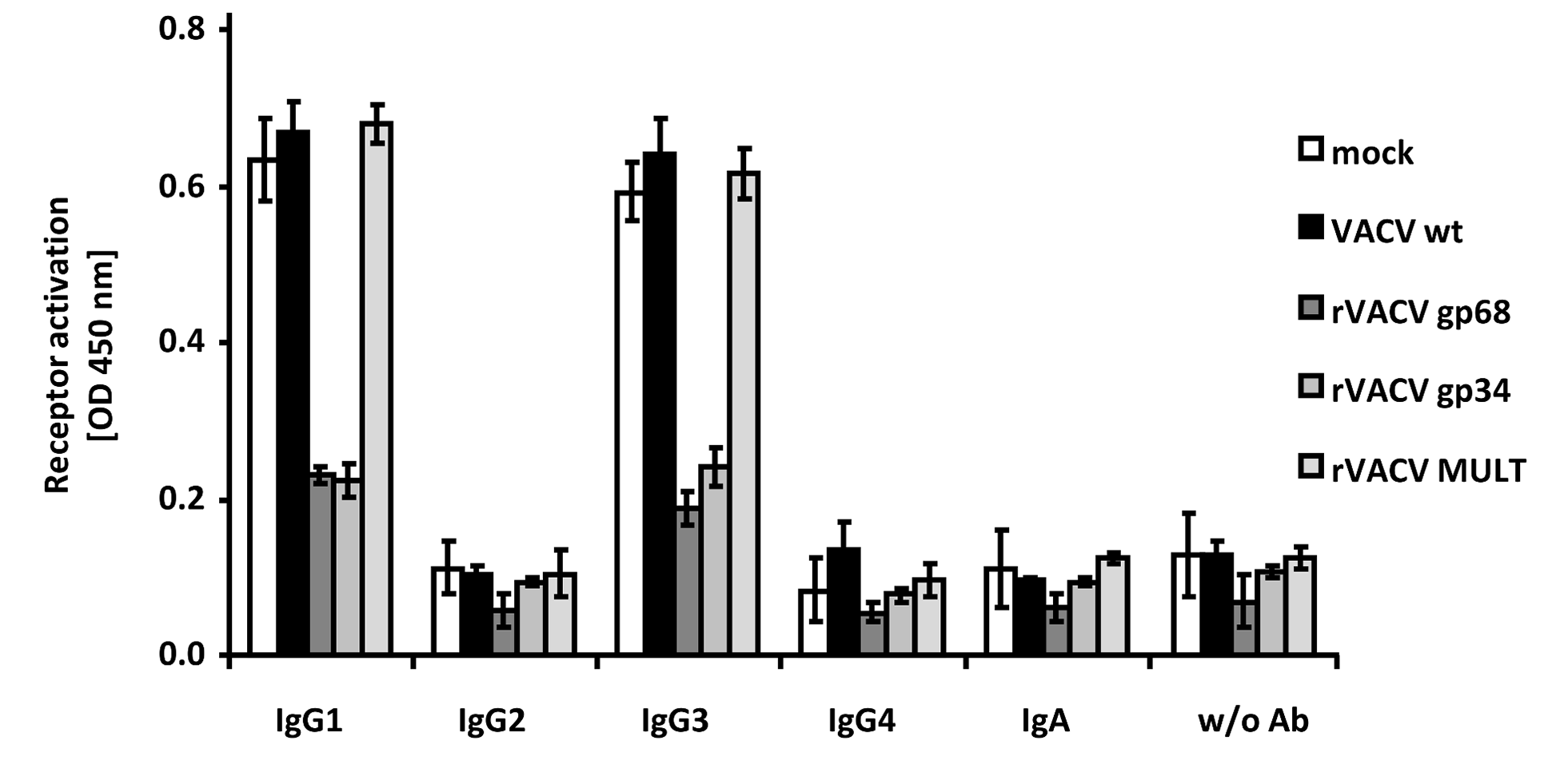 HCMV gp68 and gp34 inhibit FcγRIII activation by rituximab antibody isotypes.