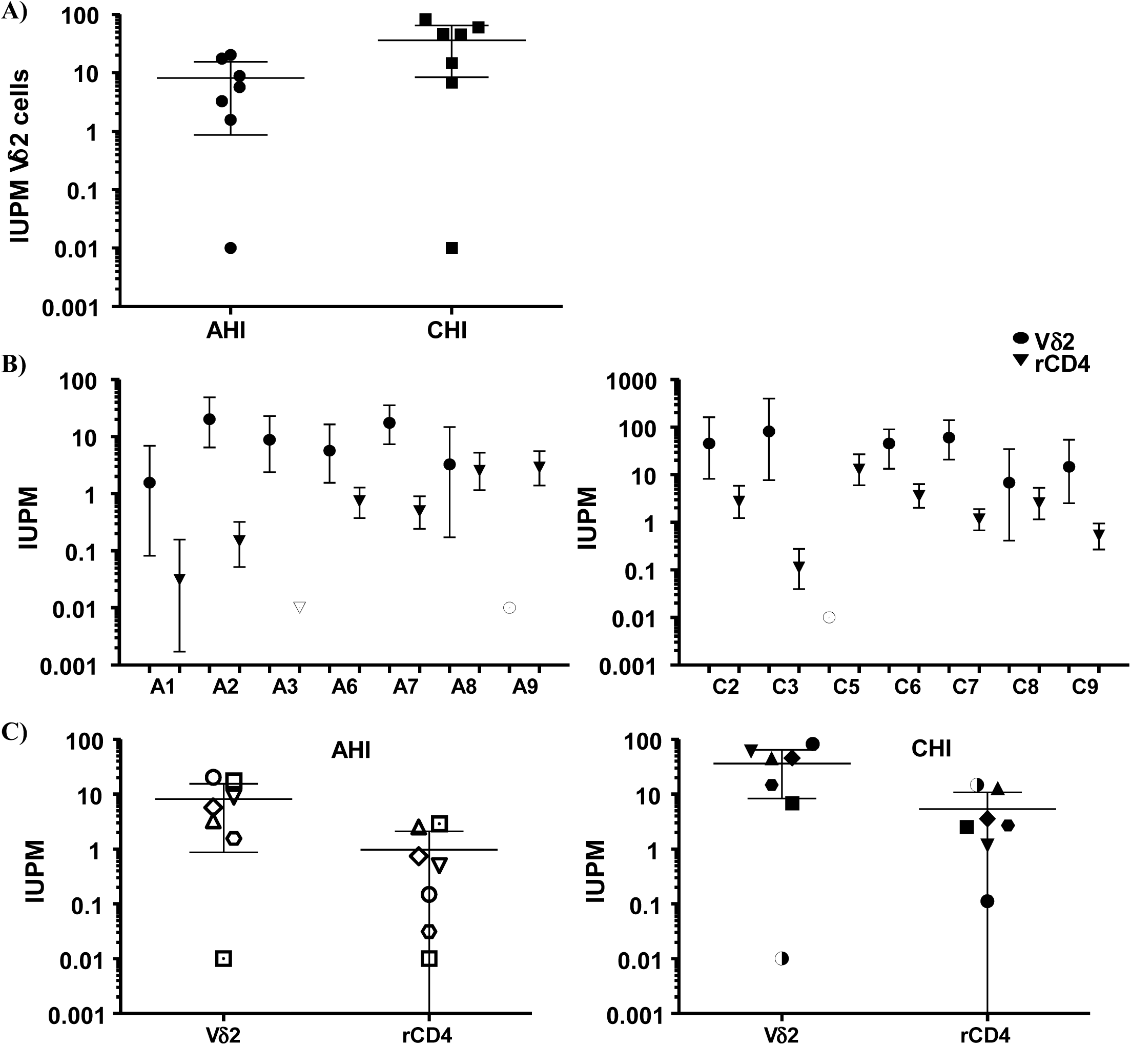 Frequency of replication-competent HIV expressed as infectious units per million (IUPM) cells.