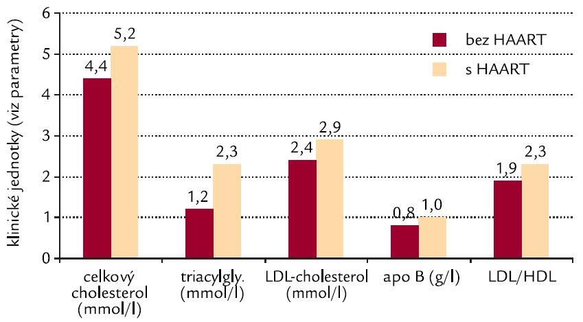Průměrné hodnoty parametrů lipidového metabolizmu, u nichž dochází ke statisticky významnému rozdílu při srovnání pacientů bez vysoce aktivní antiretrovirové terapie (HAART) a s HAART.
