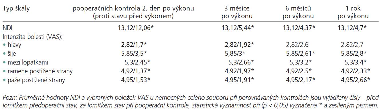 Srovnání předoperačních výsledků hodnocení (pomocí škály NDI a 5 vybraných položek VAS) s nálezy 2. den po výkonu, a nálezy 3, 6 a 12 měsíů po výkonu (párovým t-testem).