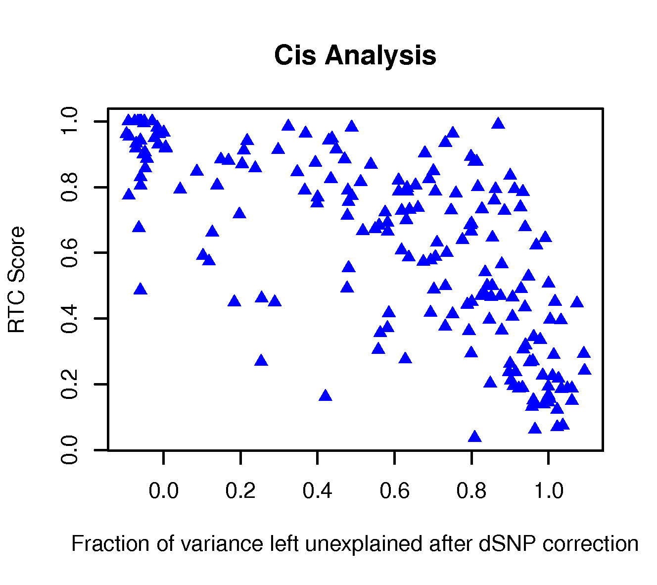 The fraction of eQTL variance explained away by the dSNP versus the RTC score.