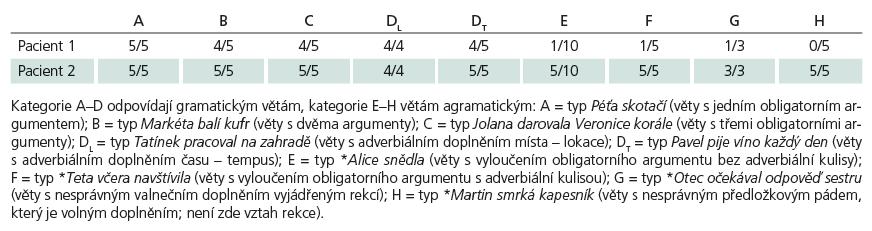 Poměr správných odpovědí u pacientů 1 a 2 v jednotlivých testovaných kategoriích.