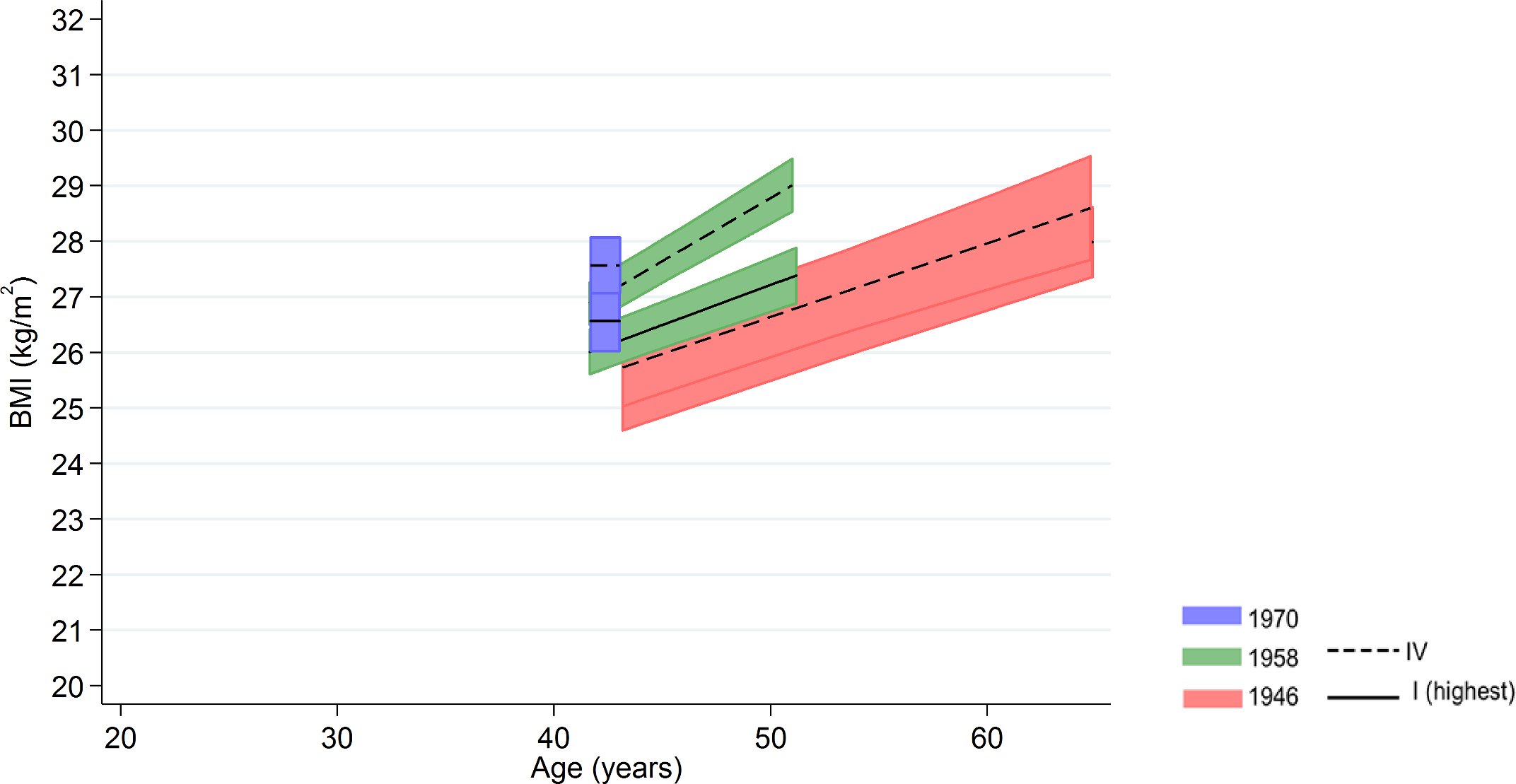 Male BMI across adulthood in relation to own social class (42/43 y) in the 1946 NSHD, 1958 NCDS, and 1970 BCS British birth cohort studies.