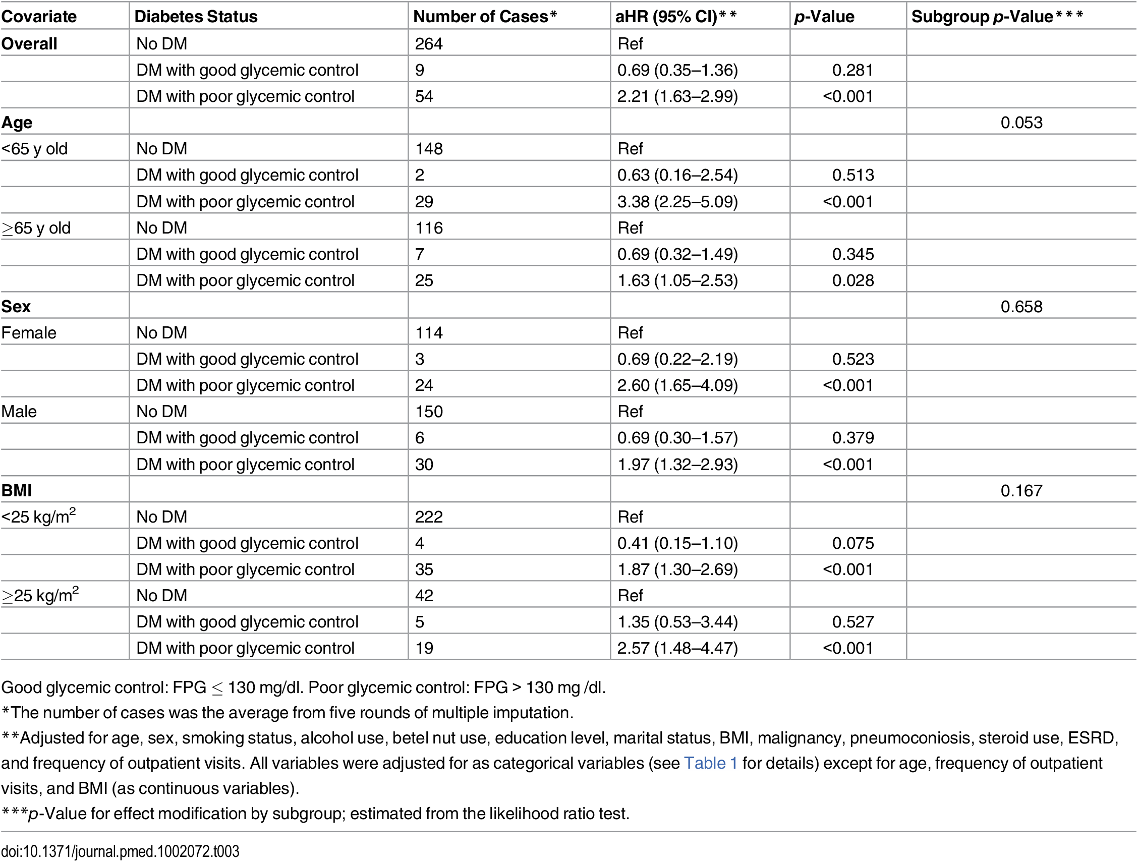 Subgroup analyses of the association between diabetes status and risk of tuberculosis.