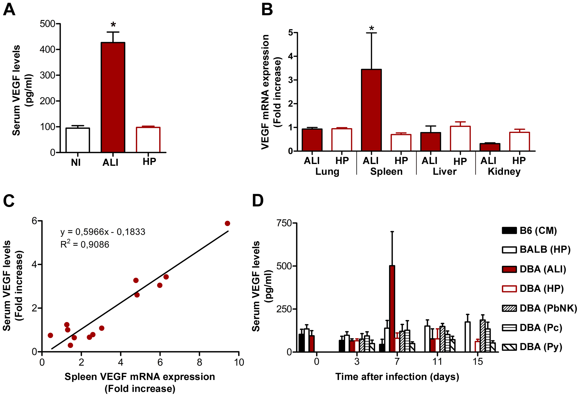 VEGF correlates with ALI onset during malaria infection.