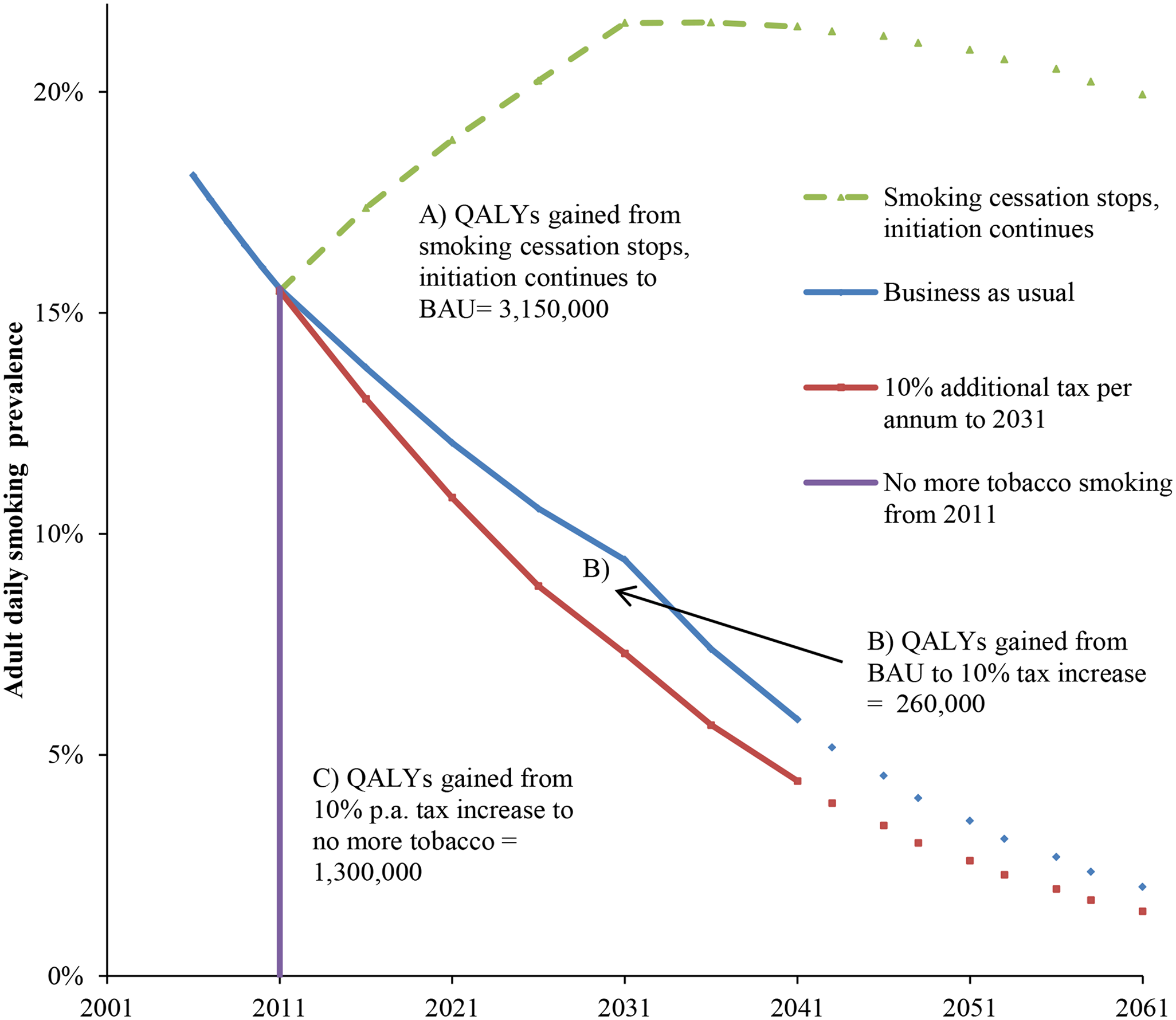 Future smoking prevalence in the New Zealand 2011 population by scenario and QALY gains between scenarios.