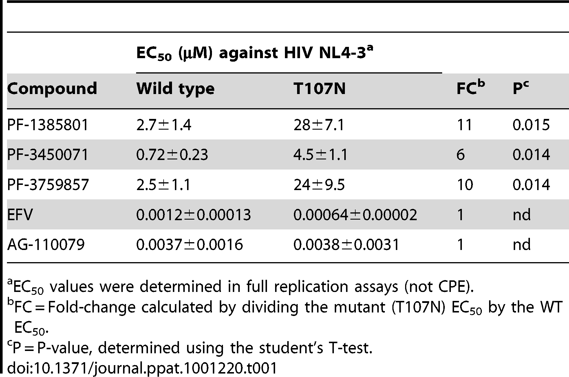 <i>In vitro</i> anti-viral activity against HIV-1 capsid wt and T107N mutant.