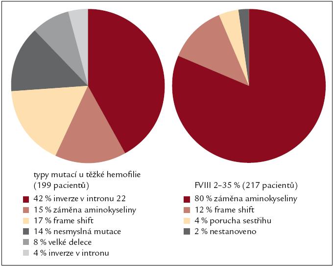 Obr. 1a. Zastoupení kauzálních mutací u hemofilie A v České republice.