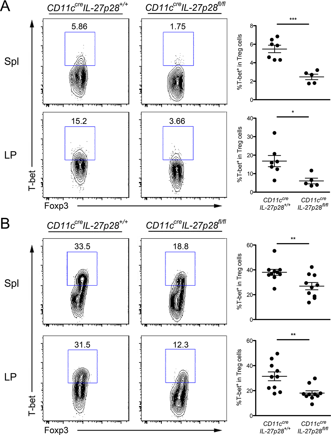 DC-derived IL-27 is critical for maintaining normal T-bet<sup>+</sup> Th1-Treg cell population in both physiological and <i>T</i>. <i>gondii</i> infection settings.