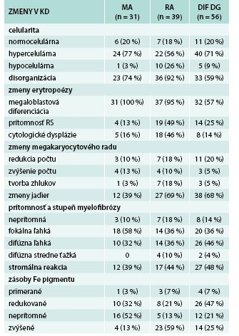 Histomorfologické zmeny v trepanobiopsiách KD
