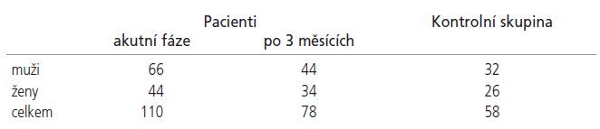 Charakteristika souboru pacientů (v akutní fázi a za 3 měsíce po ischemickém iktu) a kontrolní skupiny – počet vyšetřených osob dle pohlaví.