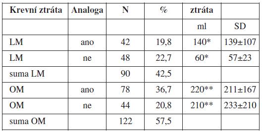 Vliv aplikace GnRH analog na peroperační krevní ztrátu