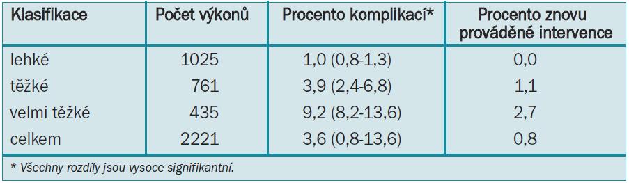 Tab. 2.2. Incidence komplikací v souvislosti s obtížností 10 nejčastějších laparoskopických operací uvedených v tab. 2.1 [7].