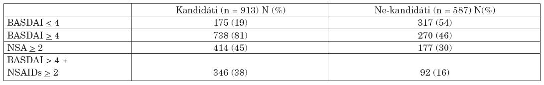 Srovnání mezi kandidáty a ne-kandidáty podle BASDAI a předchozími NSA.
