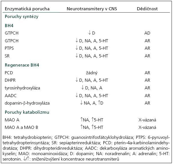 Poruchy metabolizmu monoaminových neurotrasmiterů a jejich dědičnost [12].