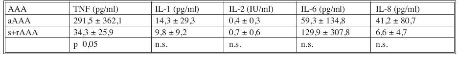 Korelace plazmatických hladin cytokinů se symptomatologií AAA (aAAA=asymptomatické AAA, s+rAAA= symptomatické, rupturované AAA) Tab. 3. Correlation between the cytokines plasmatic levels and the AAA symptomatology (aAAA=asymptomatic AAA, s+rAAA= symptomatic, ruptured AAA)