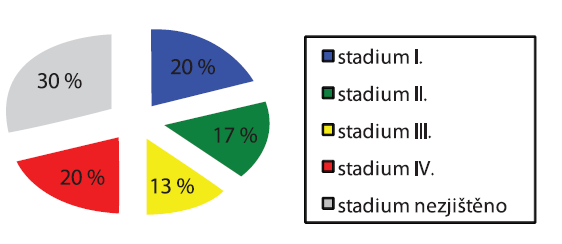 C18–C21 zhoubný nádor tlustého střeva a konečníku (zastoupení klinických stadií v procentech, zdroj dat: ÚZIS ČR)