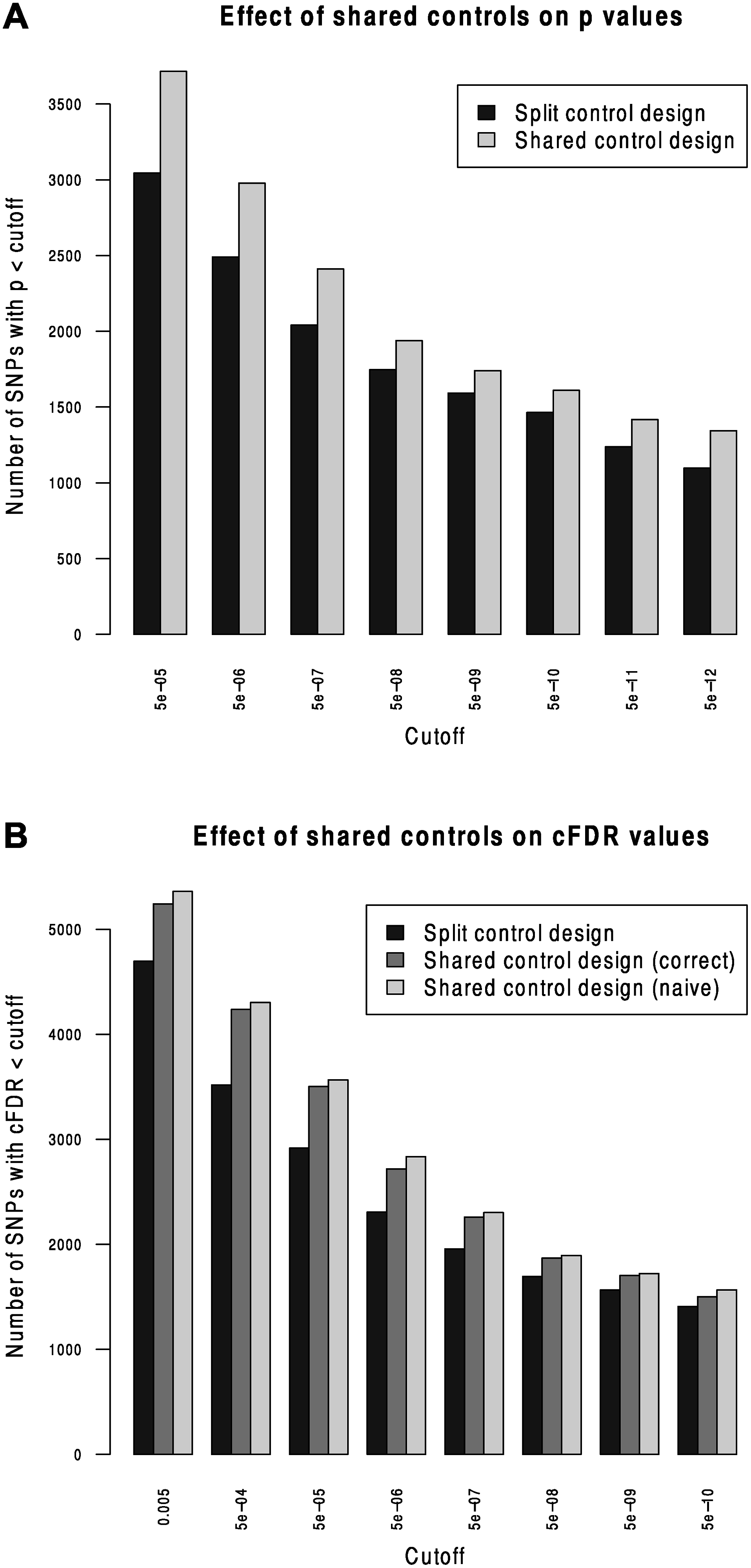 Validation of the shared-control approach and the p-value adjustment due to shared controls.