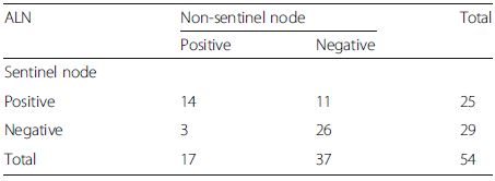 The status of axillary lymph node (ALN) after neoadjuvant chemotherapy in group B